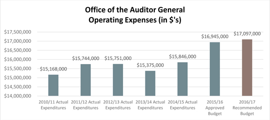 Office of the Auditor General Operating Expenses (in $'s)