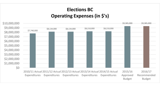 Elections BC Operating Expenses (in $'s)