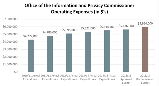 Information and Privacy Commissioner Operating Expenses (in $'s)