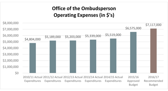 Office of the Conflict of Commissioner Operating Expenses (in $'s)