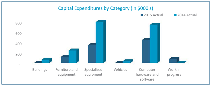 Capital Expenditures by Graph