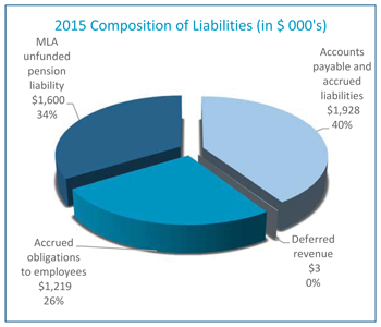 Composition of Liabilities Graph