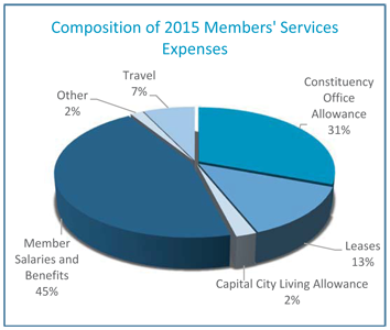 Composition of 2015 Members' Services Expenses Graph