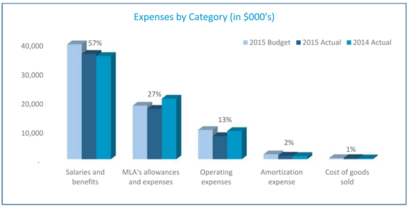 Operating Expenses by Category Graph