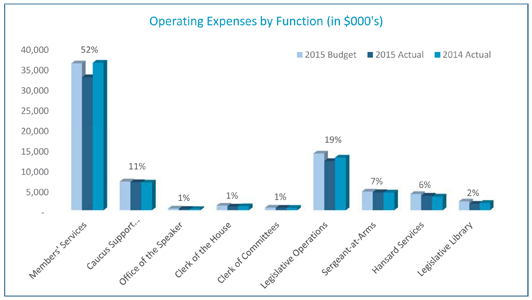 Operating Expenses by Function Graph
